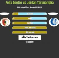 Felix Goetze vs Jordan Torunarigha h2h player stats