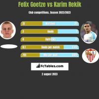 Felix Goetze vs Karim Rekik h2h player stats
