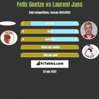 Felix Goetze vs Laurent Jans h2h player stats