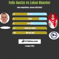 Felix Goetze vs Lukas Kluenter h2h player stats