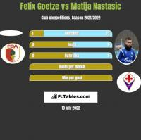 Felix Goetze vs Matija Nastasić h2h player stats