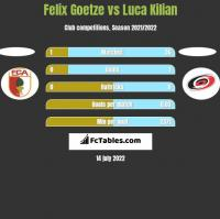 Felix Goetze vs Luca Kilian h2h player stats