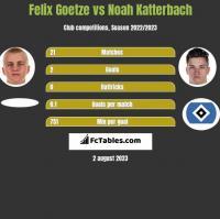 Felix Goetze vs Noah Katterbach h2h player stats