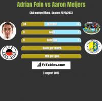 Adrian Fein vs Aaron Meijers h2h player stats