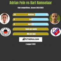 Adrian Fein vs Bart Ramselaar h2h player stats