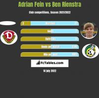 Adrian Fein vs Ben Rienstra h2h player stats