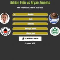 Adrian Fein vs Bryan Smeets h2h player stats