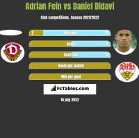 Adrian Fein vs Daniel Didavi h2h player stats