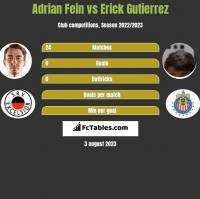 Adrian Fein vs Erick Gutierrez h2h player stats