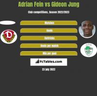 Adrian Fein vs Gideon Jung h2h player stats