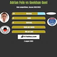 Adrian Fein vs Goekhan Guel h2h player stats