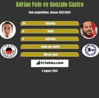 Adrian Fein vs Gonzalo Castro h2h player stats