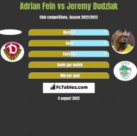 Adrian Fein vs Jeremy Dudziak h2h player stats