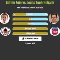 Adrian Fein vs Jonas Foehrenbach h2h player stats