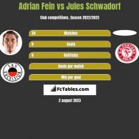 Adrian Fein vs Jules Schwadorf h2h player stats