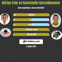 Adrian Fein vs Konstantin Kerschbaumer h2h player stats