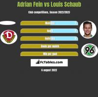Adrian Fein vs Louis Schaub h2h player stats