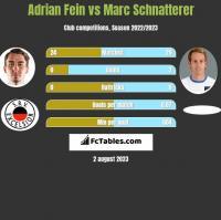 Adrian Fein vs Marc Schnatterer h2h player stats