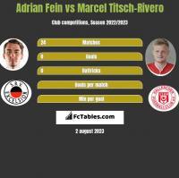 Adrian Fein vs Marcel Titsch-Rivero h2h player stats