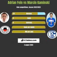 Adrian Fein vs Marcin Kaminski h2h player stats