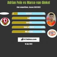 Adrian Fein vs Marco van Ginkel h2h player stats
