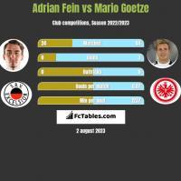 Adrian Fein vs Mario Goetze h2h player stats