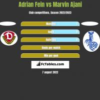 Adrian Fein vs Marvin Ajani h2h player stats