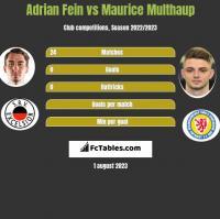 Adrian Fein vs Maurice Multhaup h2h player stats