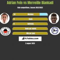 Adrian Fein vs Merveille Biankadi h2h player stats