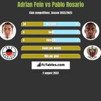 Adrian Fein vs Pablo Rosario h2h player stats