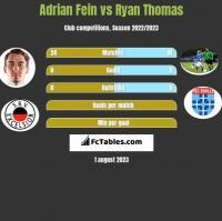 Adrian Fein vs Ryan Thomas h2h player stats