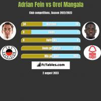 Adrian Fein vs Orel Mangala h2h player stats