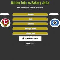 Adrian Fein vs Bakery Jatta h2h player stats