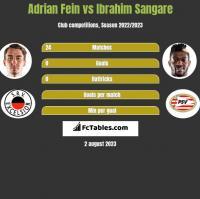 Adrian Fein vs Ibrahim Sangare h2h player stats