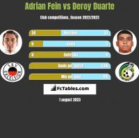 Adrian Fein vs Deroy Duarte h2h player stats