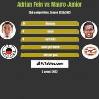 Adrian Fein vs Mauro Junior h2h player stats