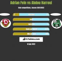 Adrian Fein vs Abdou Harroui h2h player stats