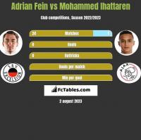 Adrian Fein vs Mohammed Ihattaren h2h player stats