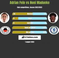 Adrian Fein vs Noni Madueke h2h player stats