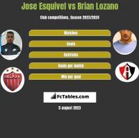 Jose Esquivel vs Brian Lozano h2h player stats
