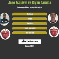 Jose Esquivel vs Bryan Garnica h2h player stats