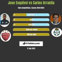 Jose Esquivel vs Carlos Orrantia h2h player stats