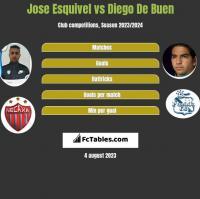 Jose Esquivel vs Diego De Buen h2h player stats