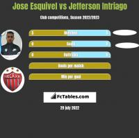 Jose Esquivel vs Jefferson Intriago h2h player stats