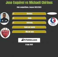 Jose Esquivel vs Michaell Chirinos h2h player stats