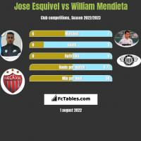 Jose Esquivel vs William Mendieta h2h player stats