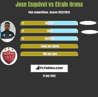 Jose Esquivel vs Efrain Orona h2h player stats