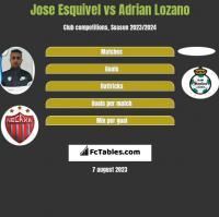 Jose Esquivel vs Adrian Lozano h2h player stats