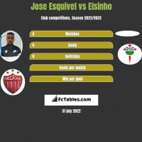 Jose Esquivel vs Elsinho h2h player stats