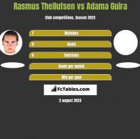 Rasmus Thellufsen vs Adama Guira h2h player stats